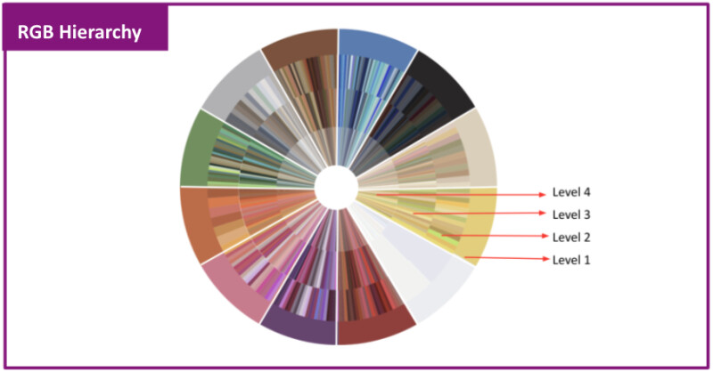 A color wheel split into four levels, with Level 1 as basic colors (eg. yellow, blue) and level 4 as all hues within the color range