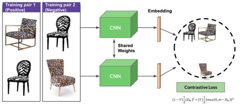 Three chairs are arranged into 2 training pairs.  Training pair one contains chair A and chair B, with matching prints. Training pair two contains chair B and chair C, with different prints, ie. a negative match. The pairs are passed into CNNs with shared weights to generate embeddings, where chairs A and B are clustered closely together, with chair C further away due to contrastive loss.