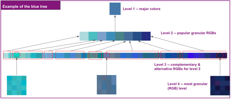 Example of the blue tree, where level 1 is blue, level 2 has eight shades of blue, level 3 has 40 shades of blue ranging from lighter blue-greens to dark navys. For each of the 40 shades in level 3, there are a collection of ~16 discrete hex codes that make up the shade family in level 4.