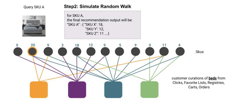 bipartite graph diagram simulating random walk given seed SKU between SKUs and customer curations