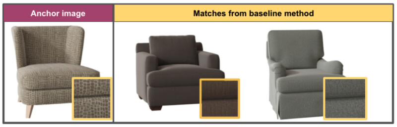 An anchor image chair compares to matches from a baseline method. Zoomed in swatches of the two matches are visually different from the anchor sku, which is more heavily patterned