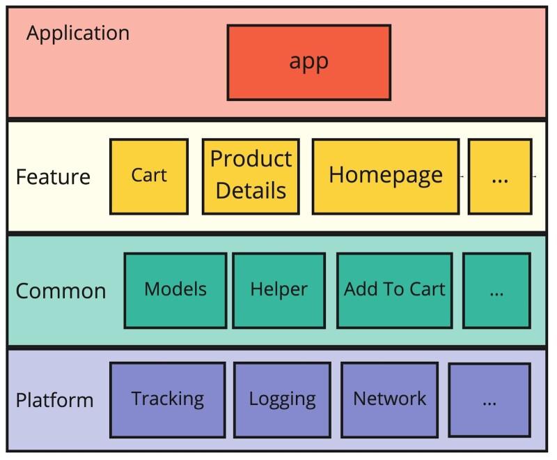 Modularization Blog Post Diagram (2).jpg