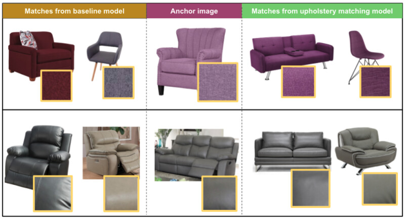 Two example images and swatches compared with matches from the baseline model, as well as matches from the upholstery matching model. The baseline model matches are visually not as accurate as the matches from the upholstery matching model.