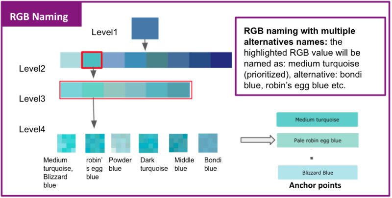 zooming in on a single color in the hierarchy, level 4 colors can be classified as Medium turquoise, robin's egg blue, or Bondi blue, which all fall into a smaller family in the level 1 blue group