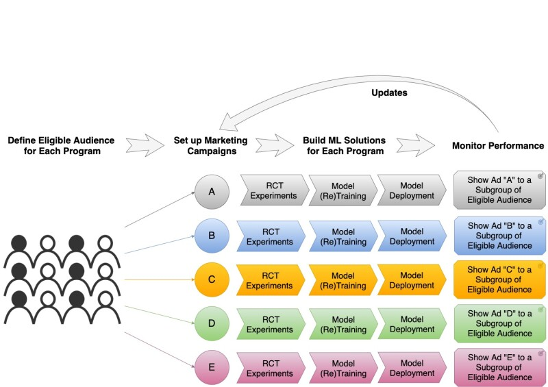 A flowchart showing how channel-specific uplift models can be developed and applied for different pre-defined marketing programs