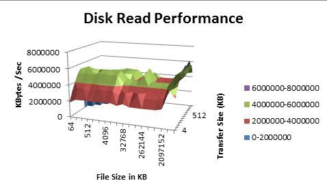 Disk Read Performance