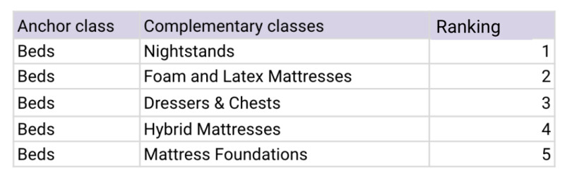 table ranking anchor class of Beds to Complementary classes Nightstands, mattresses, Dressers & Chests