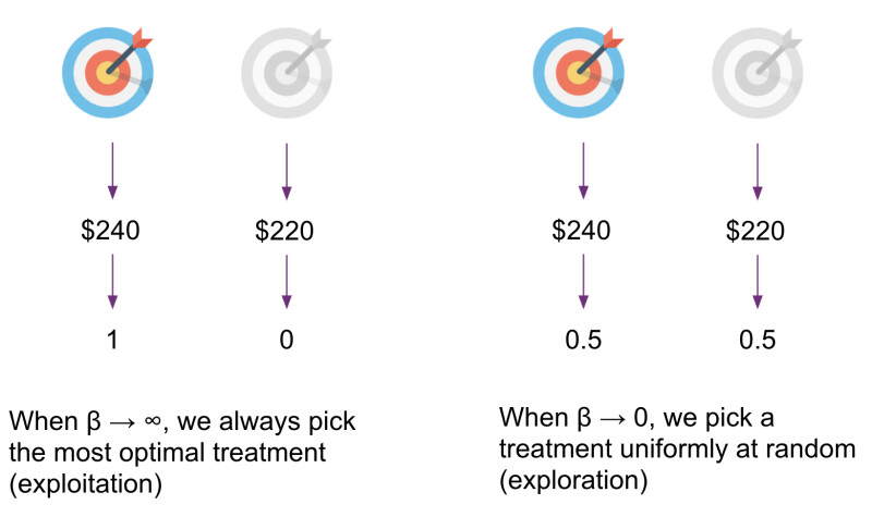 Softmax or SquareCB algorithm for choosing a contextual bandit action based on estimated reward, which are more tunable than epsilon-greedy