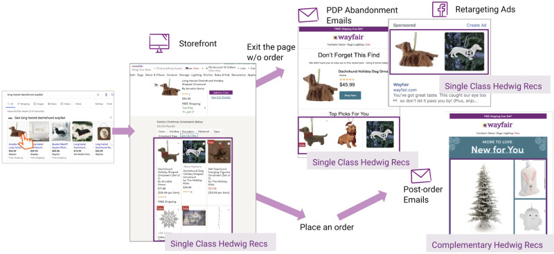 Flow diagram of recommender model generating recommendations for sponsored ads, pdp abandonment emails, post order emails, retargeting