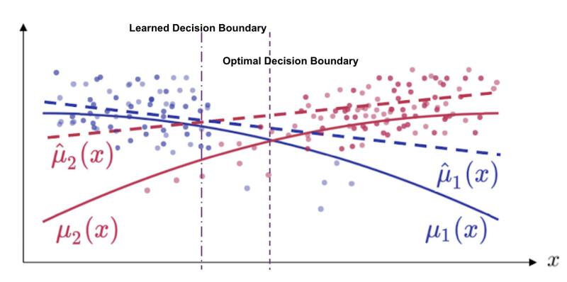 learned suboptimal versus true optimal policy boundaries in a contextual bandit