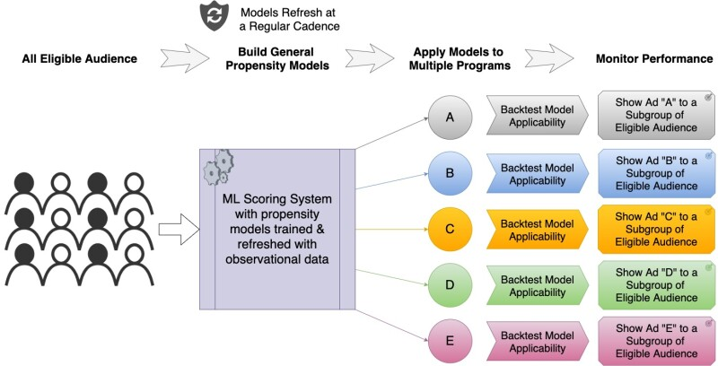 A flowchart showing how general propensity modeling is applied to make marketing decisions for an eligible audience across multiple programs