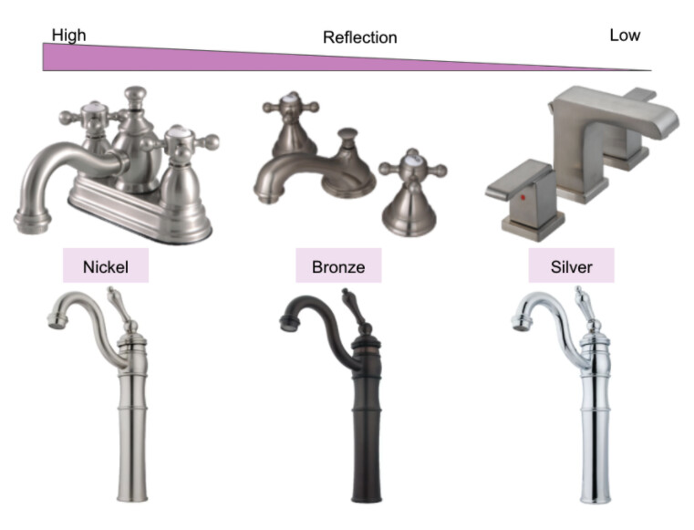 Faucet hardware can have different materials, like nickel, bronze, or silver. For each material, products can exist on a spectrum of reflectivity.