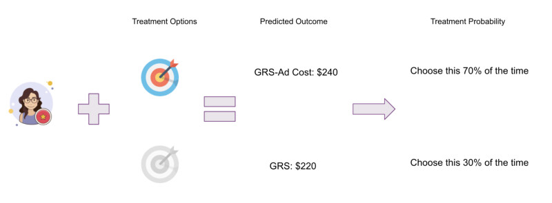 How a contextual bandit estimates the reward for an action, then converts the actions to treatment probability