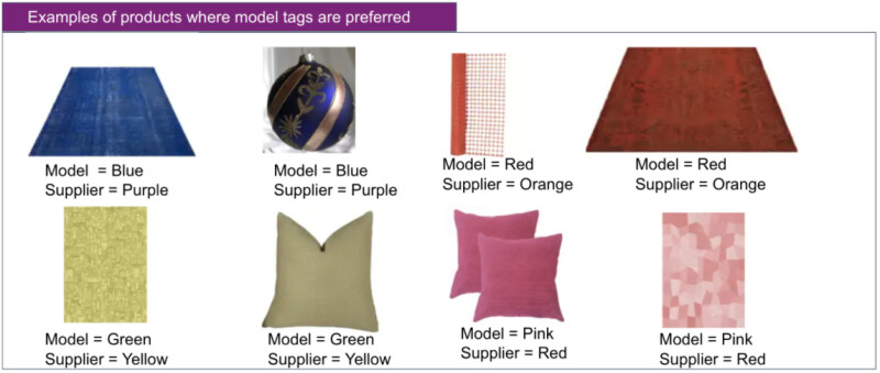 Eight product images are shown with the model's color prediction and the supplier's color determination