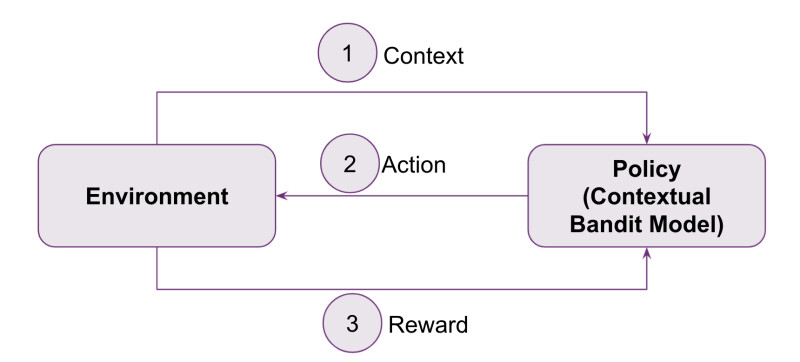 Flow diagram of how a contextual bandit algorithm uses a policy to choose an action based on an environment, and receives a reward
