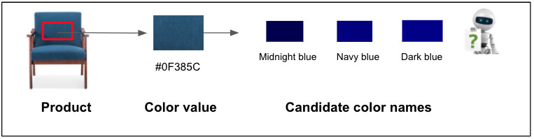 A blue chair is detected as having the hex color value of #0F385C, which can be translated into color names Midnight Blue, Navy Blue, or Dark Blue