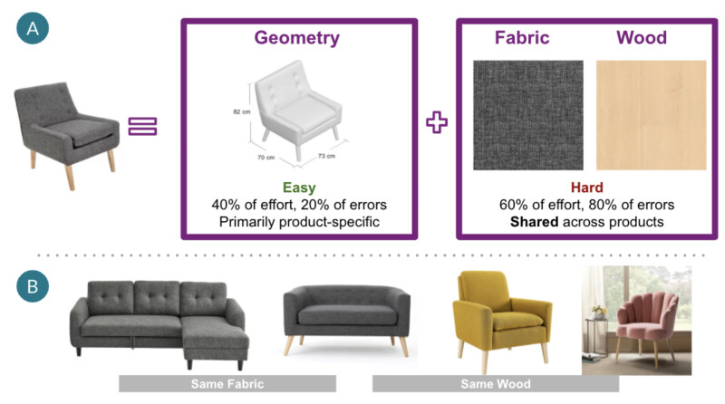 A 3D model of an upholstered chair is made up of the chair's geometry, and its materials, like fabric and wood. A chair's geometry is easy to model, making up 40% of effort and 20% of errors, but is product specific. The chairs material is hard to model, making up 60% of effort and 80% of errors. The chair can be compared to 4 other products, two couches with the same fabric, and two chairs with the same wood.