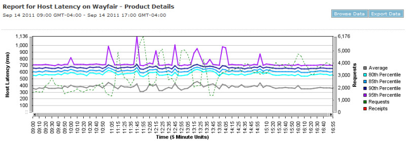 Product Detail Page Load Time