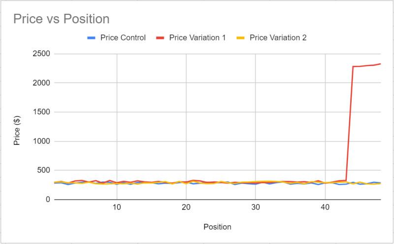 Price v Position.PNG