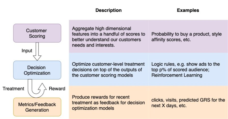 A flowchart and table describing three types of modeling used in an uplift machine learning platform, covering customer scoring, decision optimization, and metrics/feedback generation