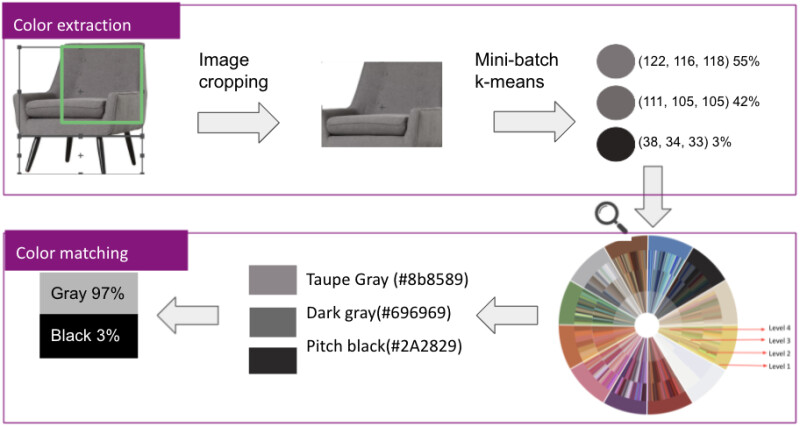 A picture of a grey chair is cropped to show the colors of the upholstery. Mini-batch k-means finds three shades in the image, at 55%, 42%, and 3%. When searched in the color taxonomy, three color names are found, Taupe Gray, Dark Gray, and Pitch Black, respectively. When rolled up to Level 1 color, the chair is considered 97% grey and 3% black