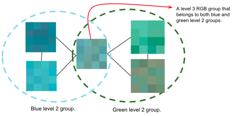 Five level 4 shade families sitting in a venn diagram of blue shades and green shades. In the intersection of blue and green, a level 3 color group belongs to both blue and green level 2 groups.