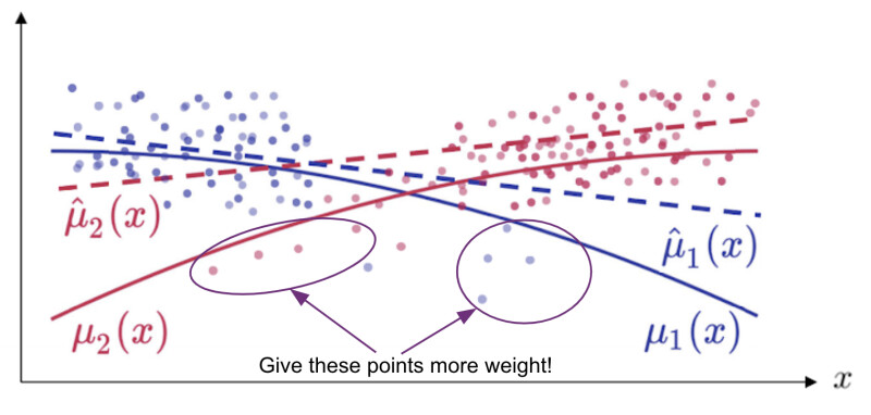 contextual bandit decision boundaries with weighted outlier points highlighted